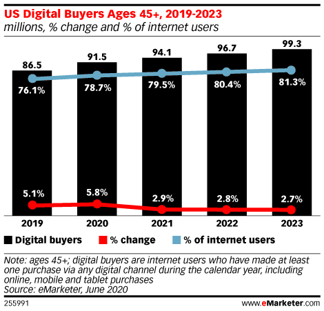 eMarketer Consumer behaviour