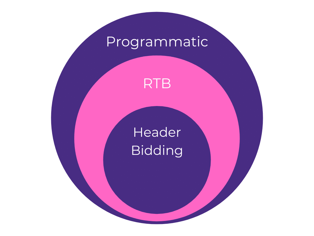 Programmatic vs RTB vs Header Bidding