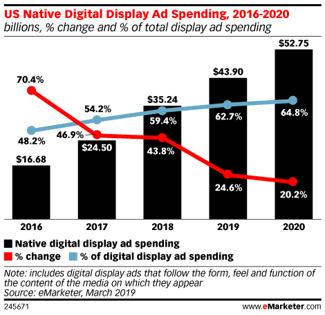 Native Ad Spending