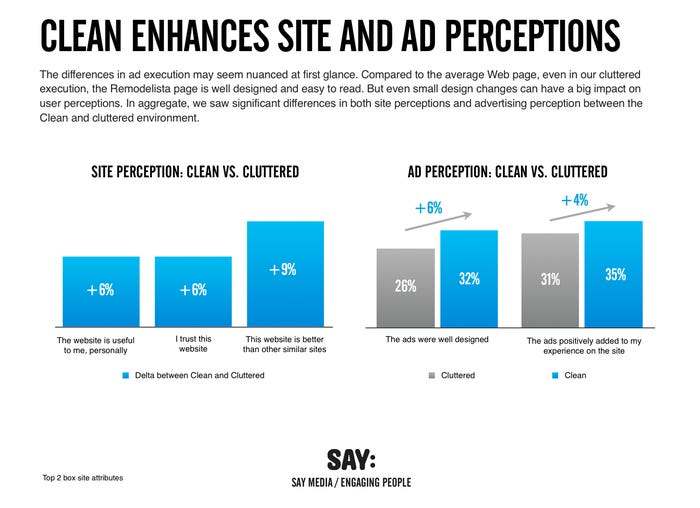 Clean Ads Impact on Users