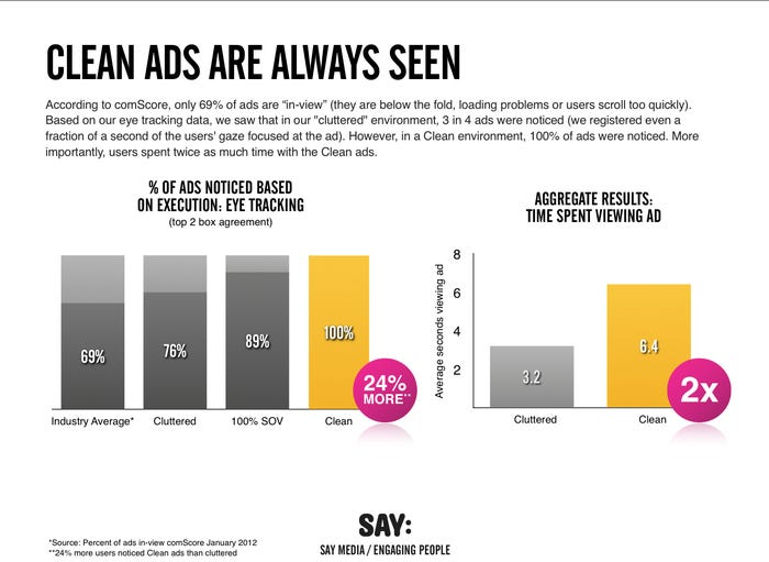 Clean Ads Impact on Ad Blindness