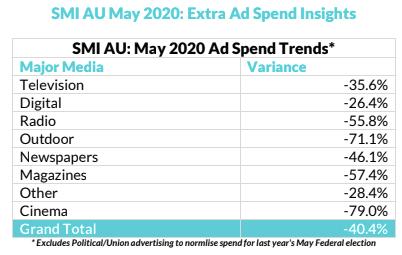 Australia Ad spend