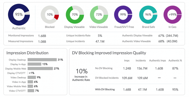 DoubleVerify Viewability Dashboard