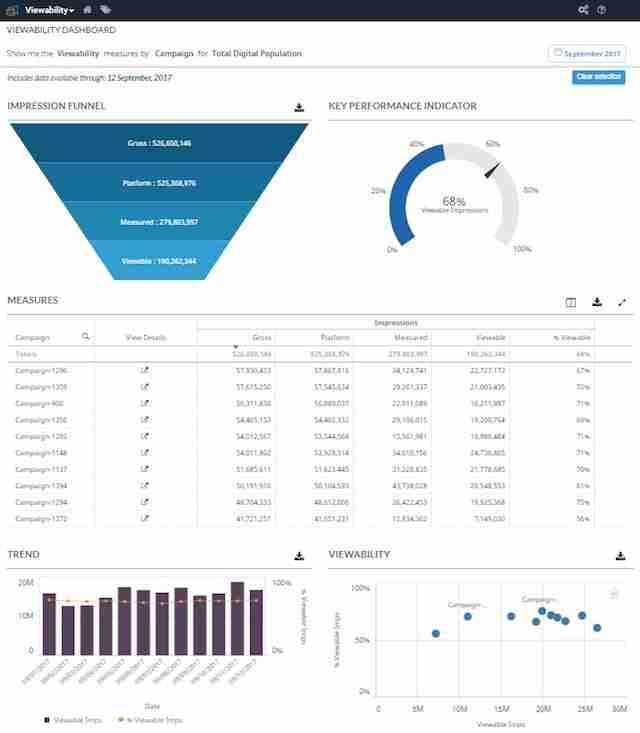 ComScore Viewability Dashboard