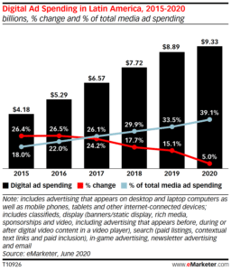 Digital Ad Share in Latin America