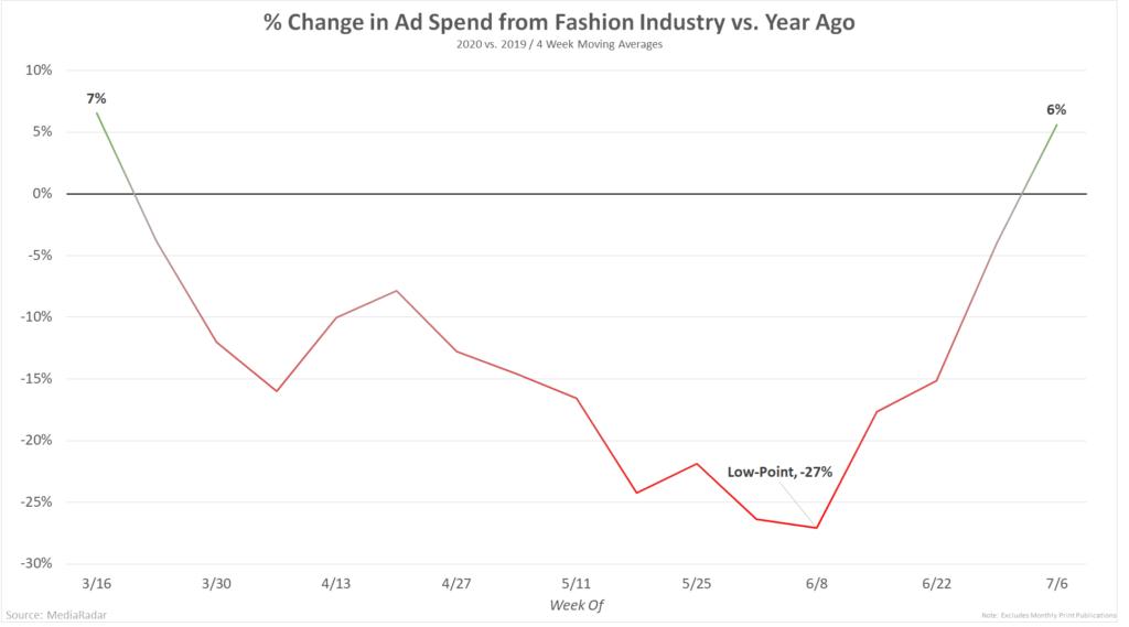MediaRadar-Ad-Spend