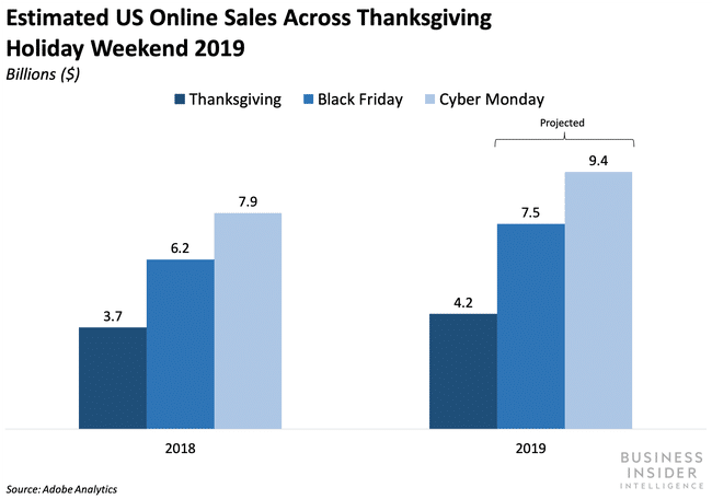 US Online Sales on Thanksgiving 2019 Business Insider