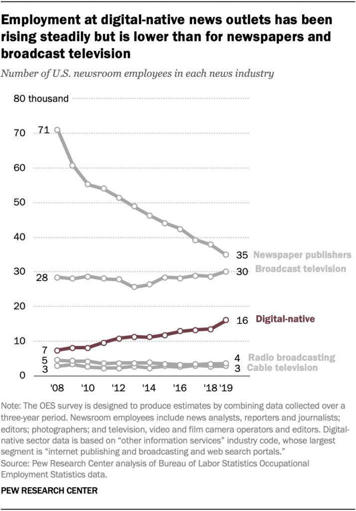 digital vs newspaper