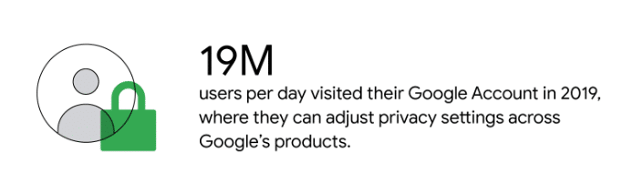 Number of users visited Google account