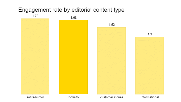 Engagement rate by editorial content types