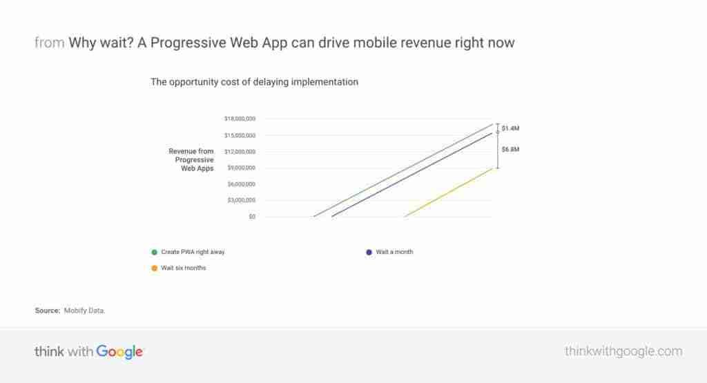 PWA Mobile Ad Revenue