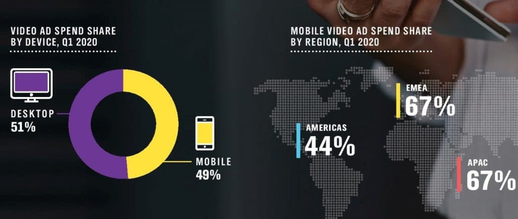 Video Ad Spending, By Devide Q1 2020