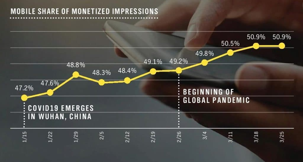 Mobile Share Of Monetized Impressions