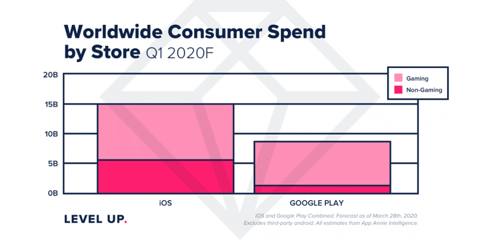 iOS contribution to total consumer spending