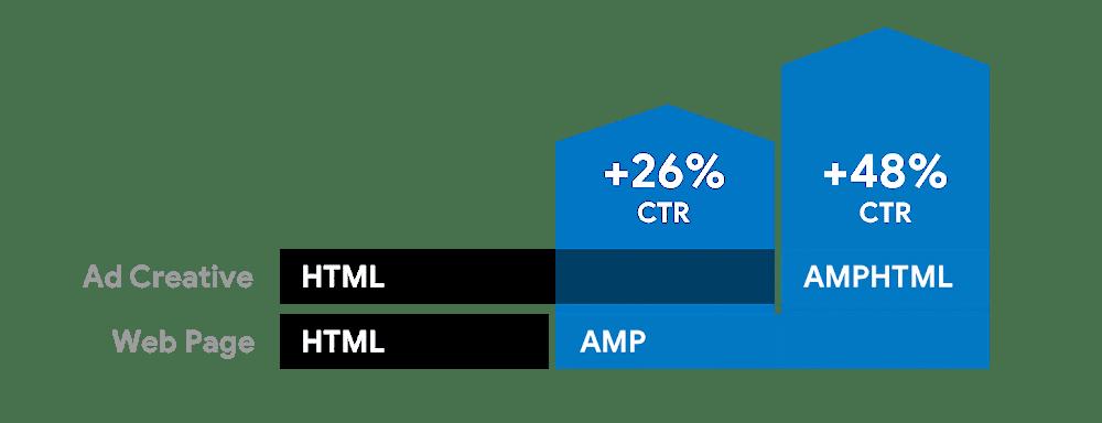 AMPHTML vs HTML ads