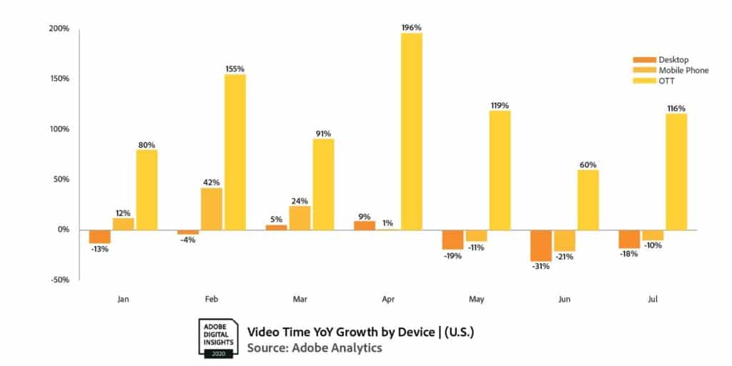 OTT video consumption