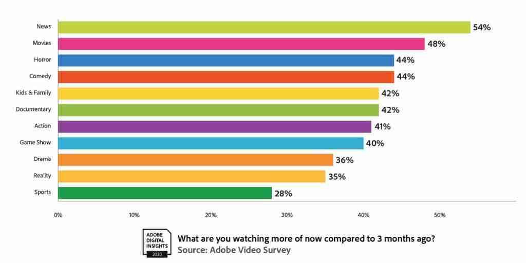 Preferred Video Content Type