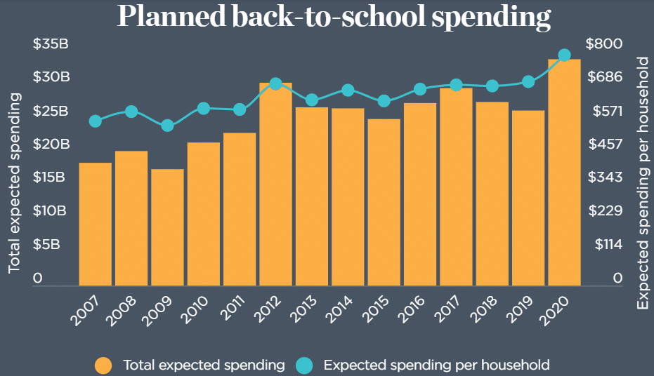 back-to-school spending worldwide
