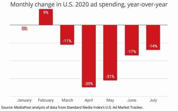 US as spending