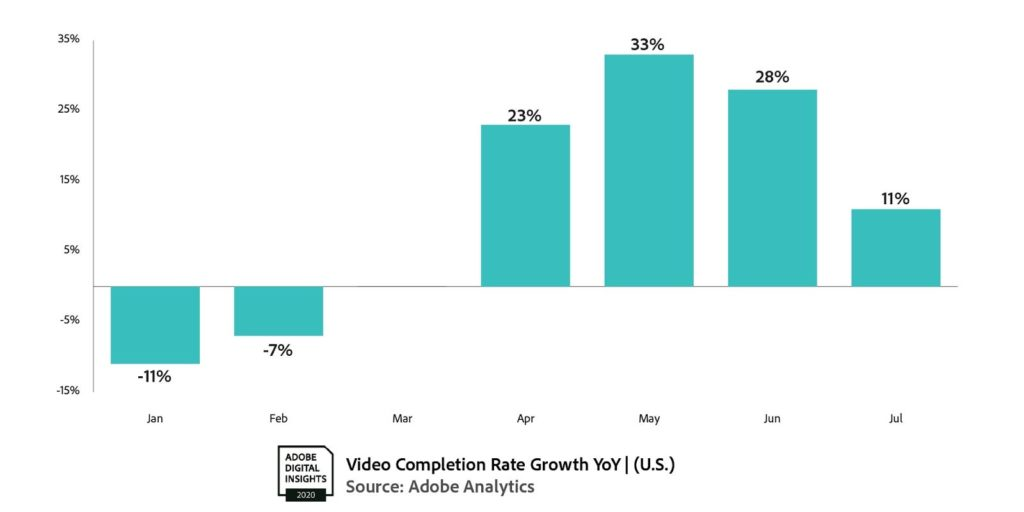 Video Completion Rates