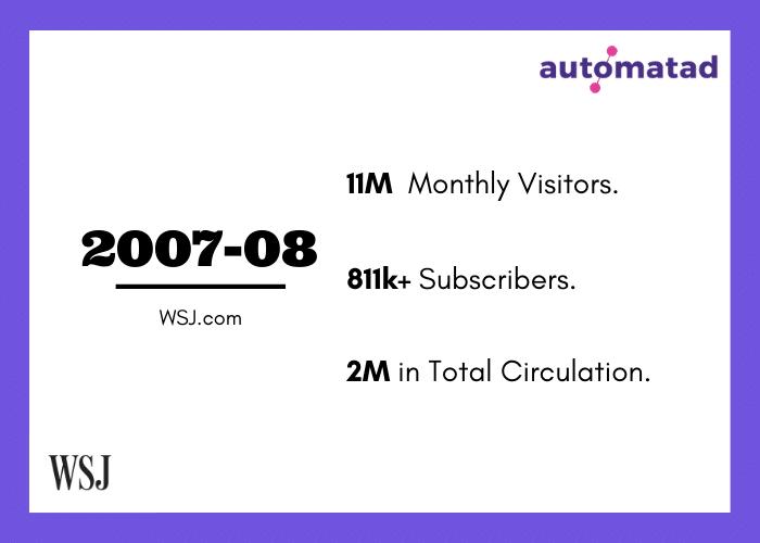 WSJ 2007-08 Stats