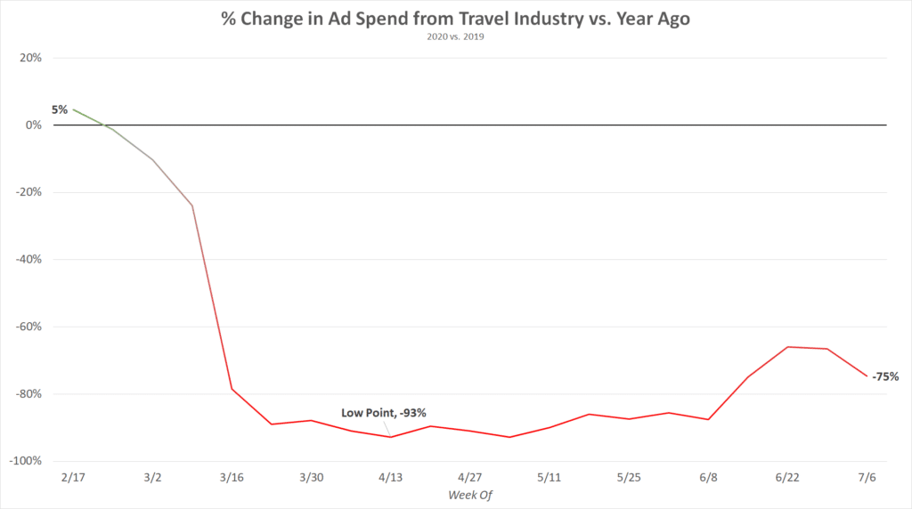 change-in-travel-ad-spend-covid-Automatad