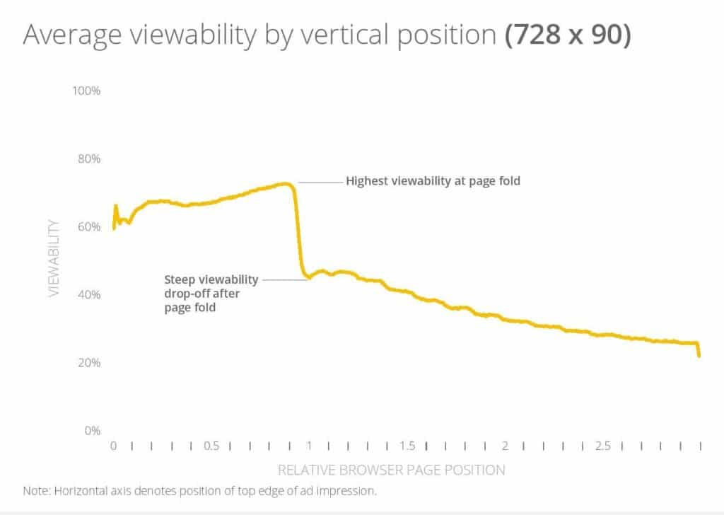 Ad viewability of 728x90 ad size