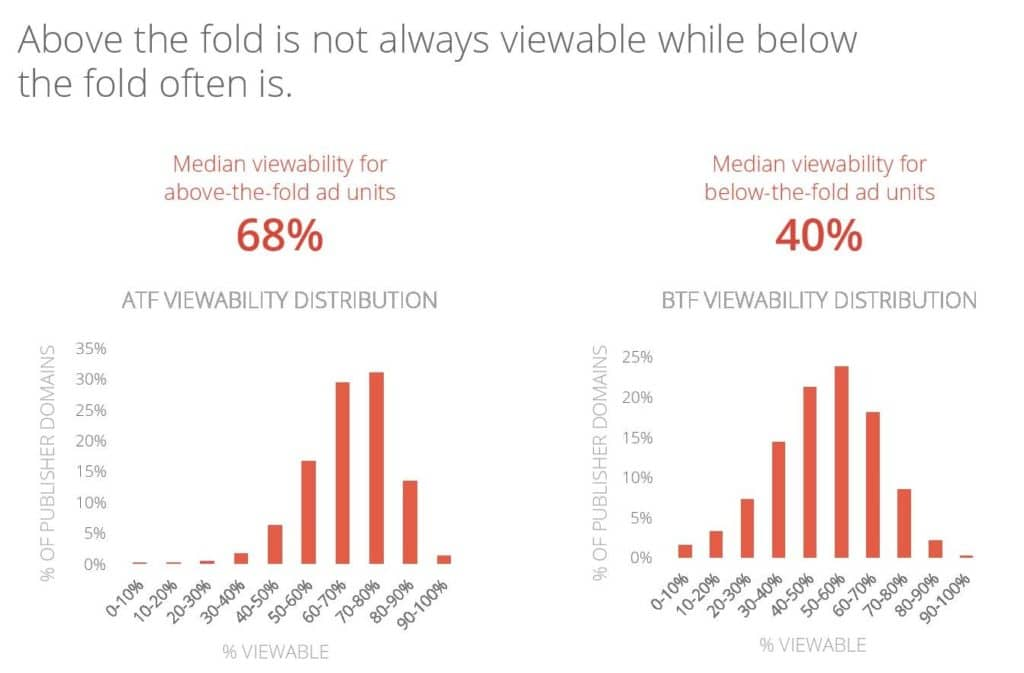 viewability of ATF and BTF position