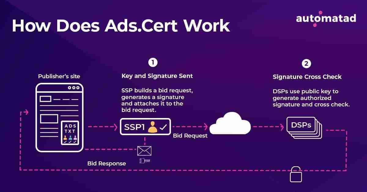 Ads.cert Workflow