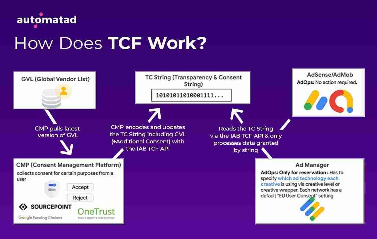 TCF Workflow