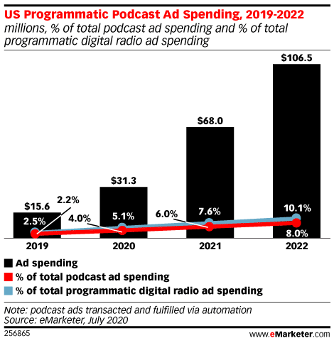 Podcast Programmatic Ad Spend