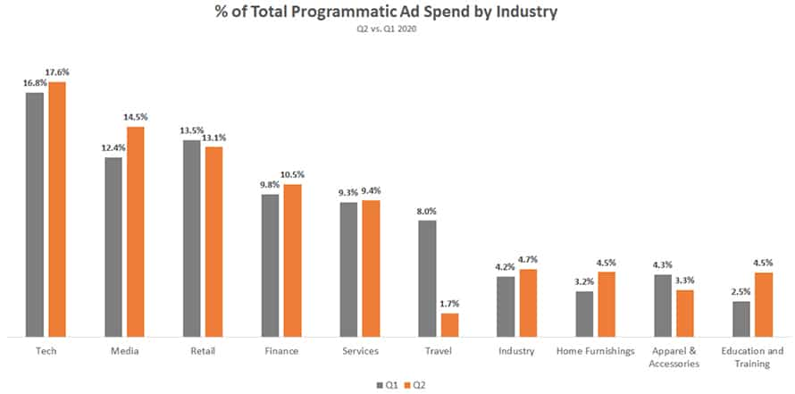 Programmatic by Industry