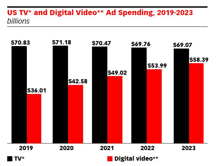 Video ad spending 2020