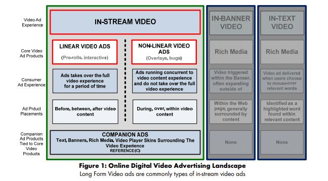 video ads types