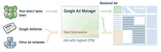 Google Ad Manager with AdSense and other ad networks
