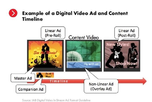 example of digital video ad and content