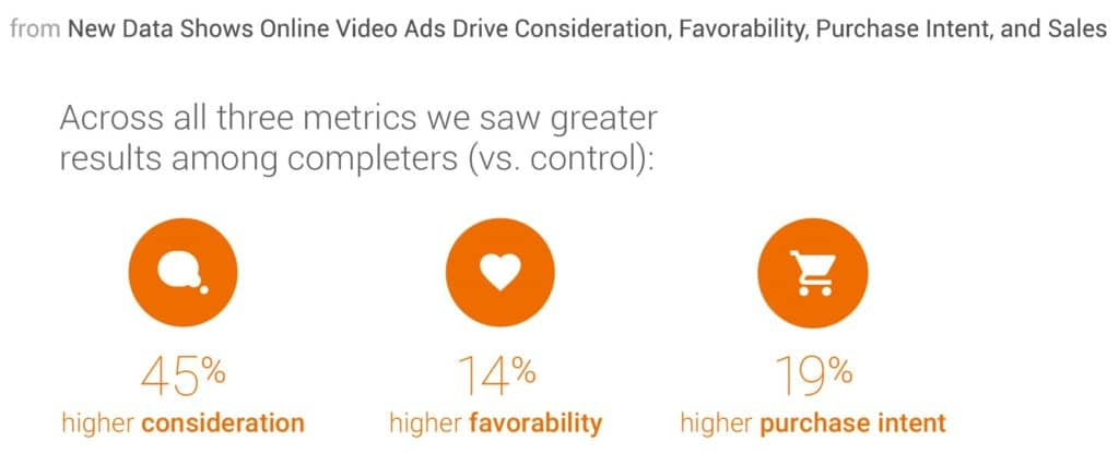 video ads engagement rate