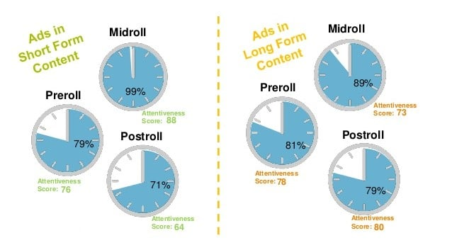 engagement rate of video ad formats