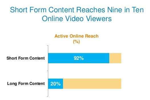 length of video content