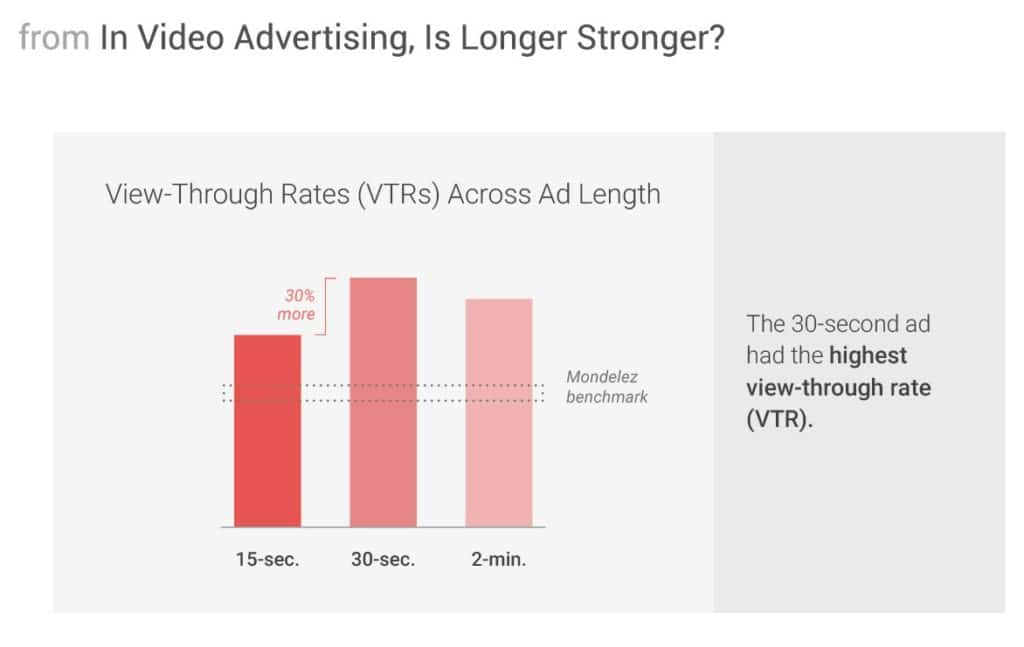 view through rates across different ad length