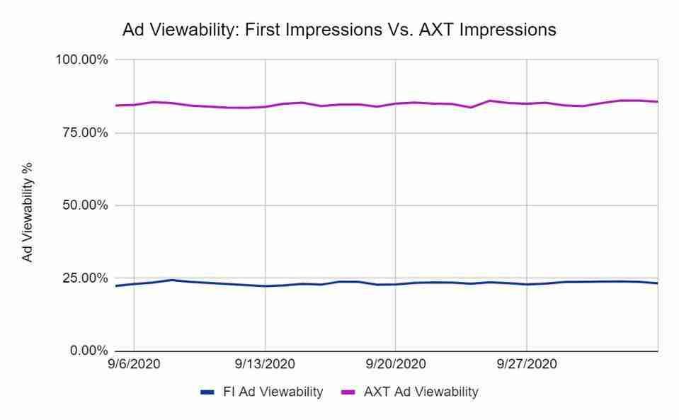 Ad refresh viewability