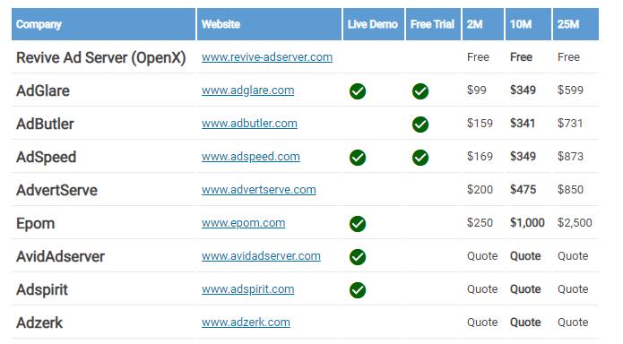 Ad Server Pricing Adglare
