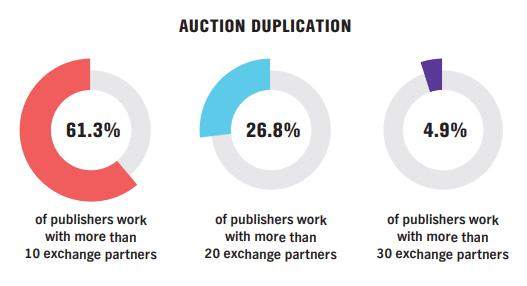 Auction Duplication Pubmatic