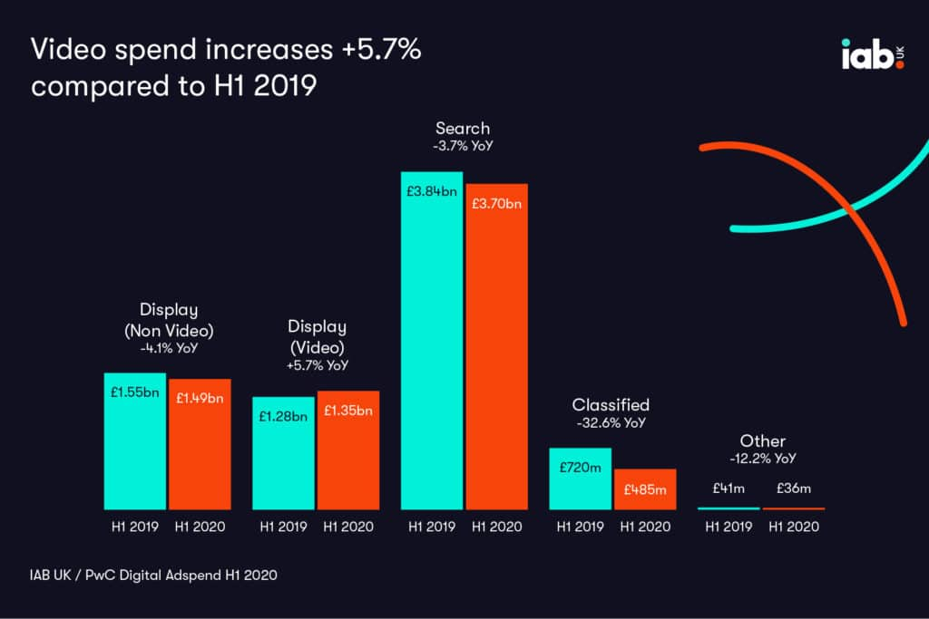 H1 2020 Ad Spend in UK IAB