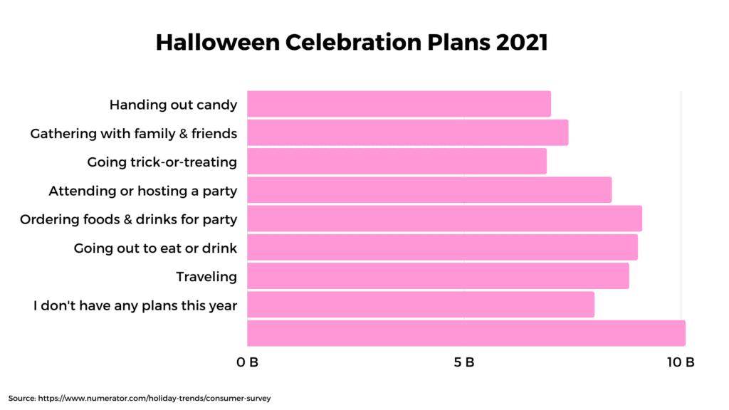 Halloween Celebration Plan 2021