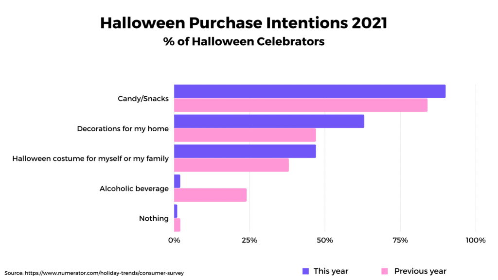 Halloween Purchase intentions 2021