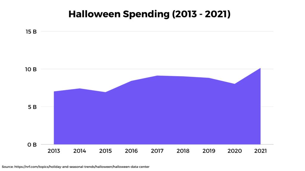 Halloween Spending 2021