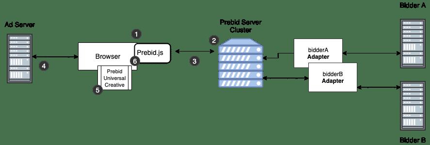 Prebid Server Banner