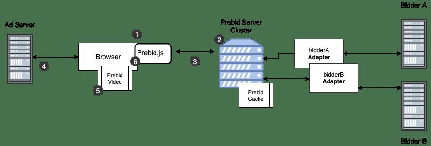 Prebid Server Video
