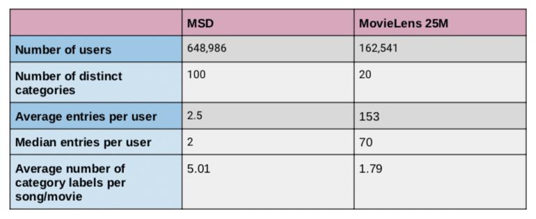 Privacy Sandbox Dataset